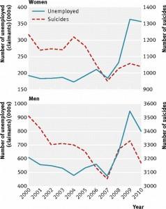 associazione tra suicidi e crisi economica in Inghilterra