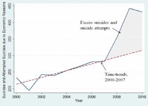 associazione tra suicidi e tentati suicidi e crisi economica in Italia